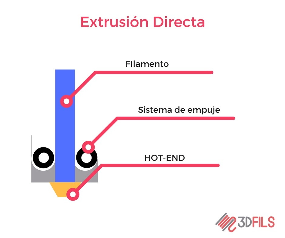 Direct extrusion 3D printing