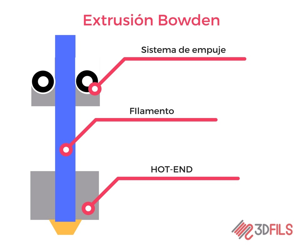 Extrusion bowden 3D printing